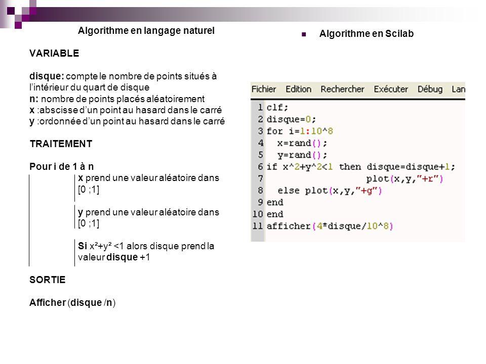 Algorithme en langage naturel VARIABLE disque: compte le nombre de points situés à l'intérieur du quart de disque n: nombre de points placés aléatoirement x :abscisse d'un point au hasard dans le carré y :ordonnée d'un point au hasard dans le carré TRAITEMENT Pour i de 1 à n x prend une valeur aléatoire dans [0 ;1] y prend une valeur aléatoire dans [0 ;1] Si x²+y² <1 alors disque prend la valeur disque +1 SORTIE Afficher (disque /n)